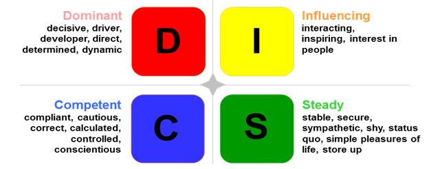 disc assessment human capital info site